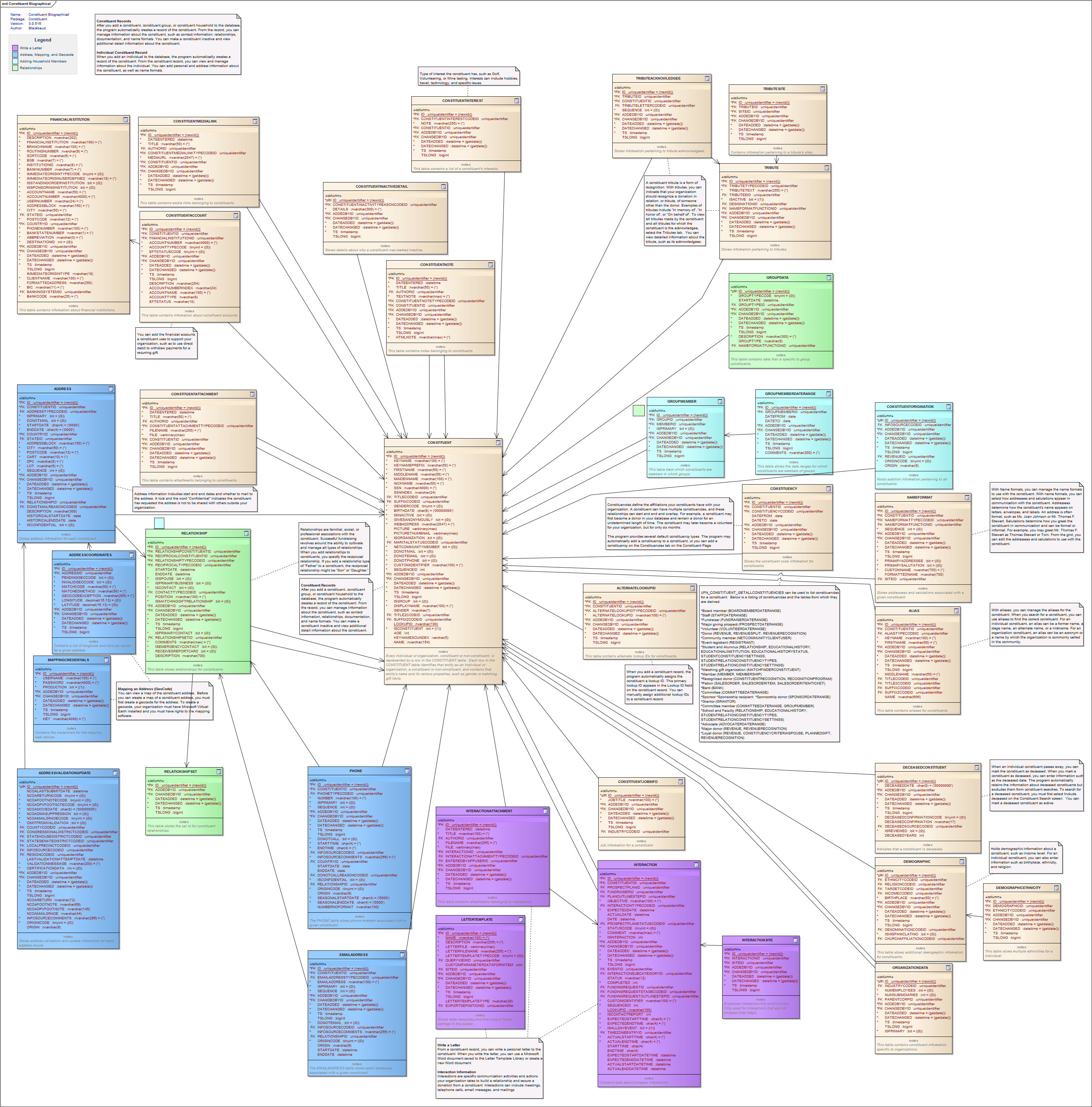 Subject area entity relationship diagrams blackbaud crm 30 ccuart Choice Image