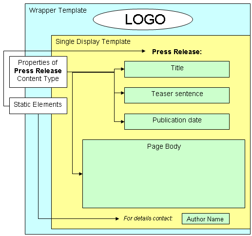 Understand Web Page Structure